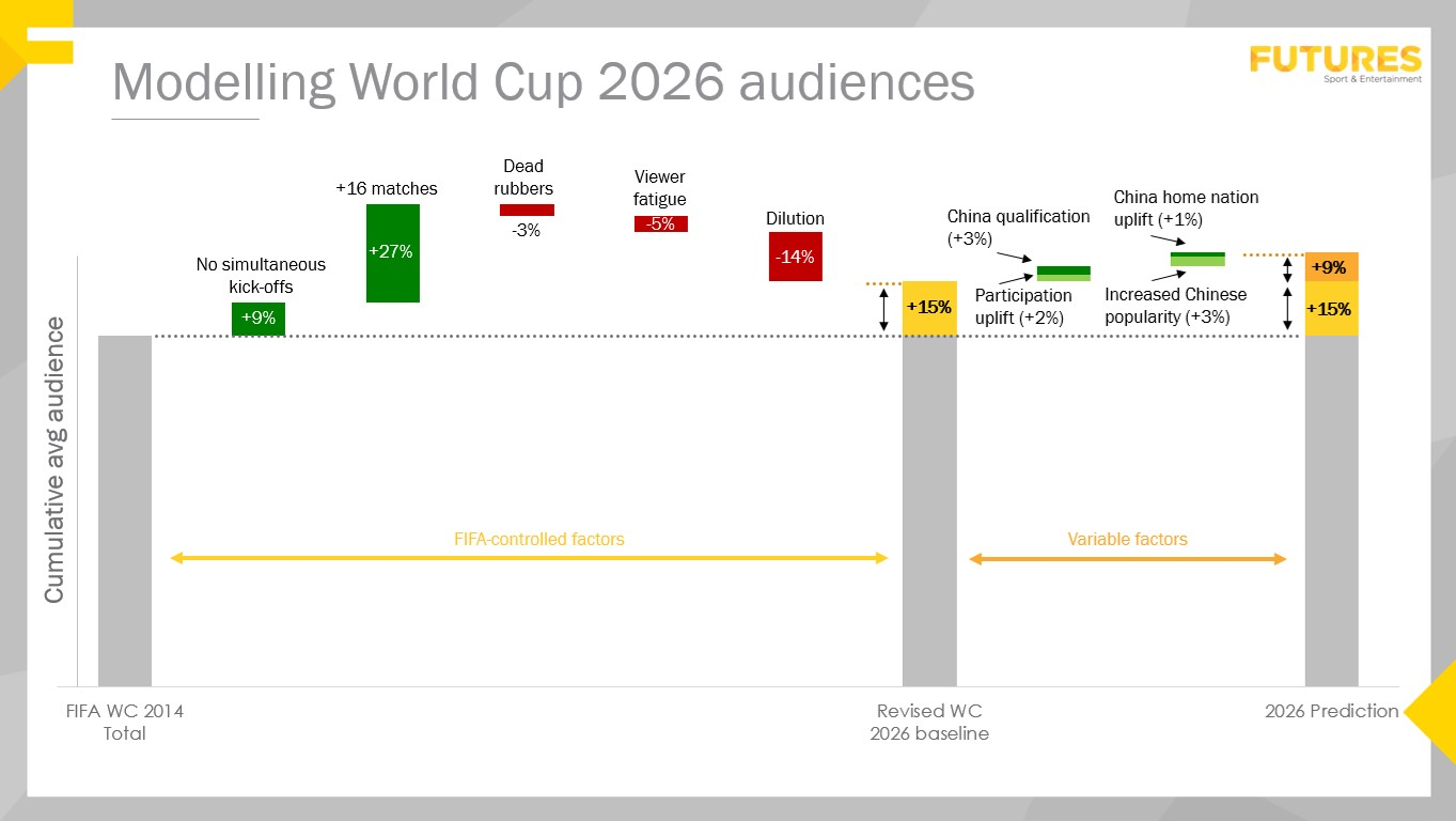 2026 FIFA World Cup projection